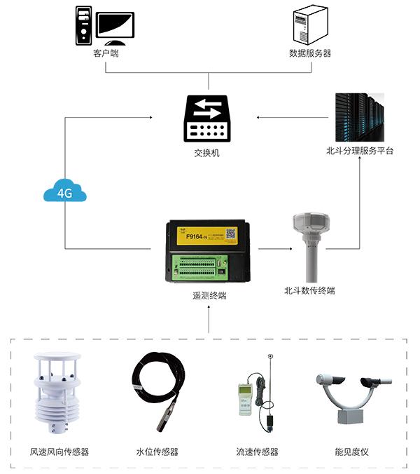 环境气象监测站_水文监测设备_水文监测站-拓扑图