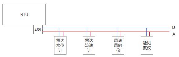 水文监测系统传感器协议