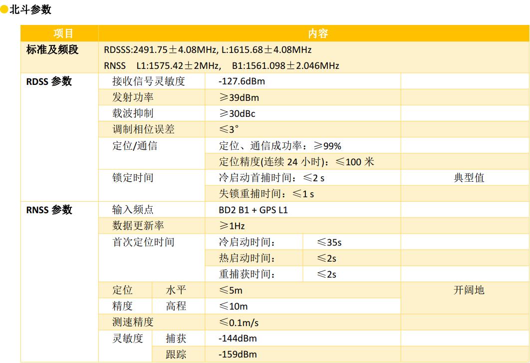 4G双模通信测控终端参数