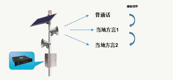 疫情防控疫情监测需智能红外线测温方案(红外测温系统)