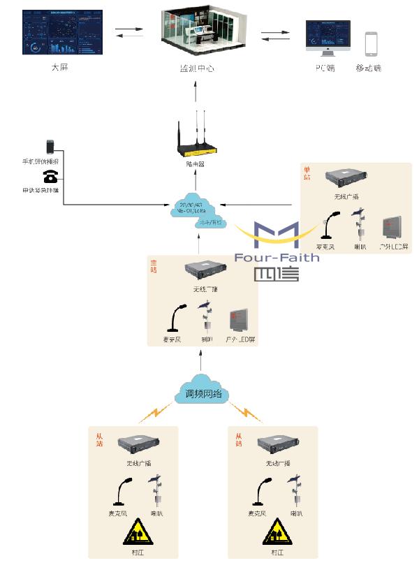 疫情应急预警广播系统方案_应急广播系统方案拓扑图