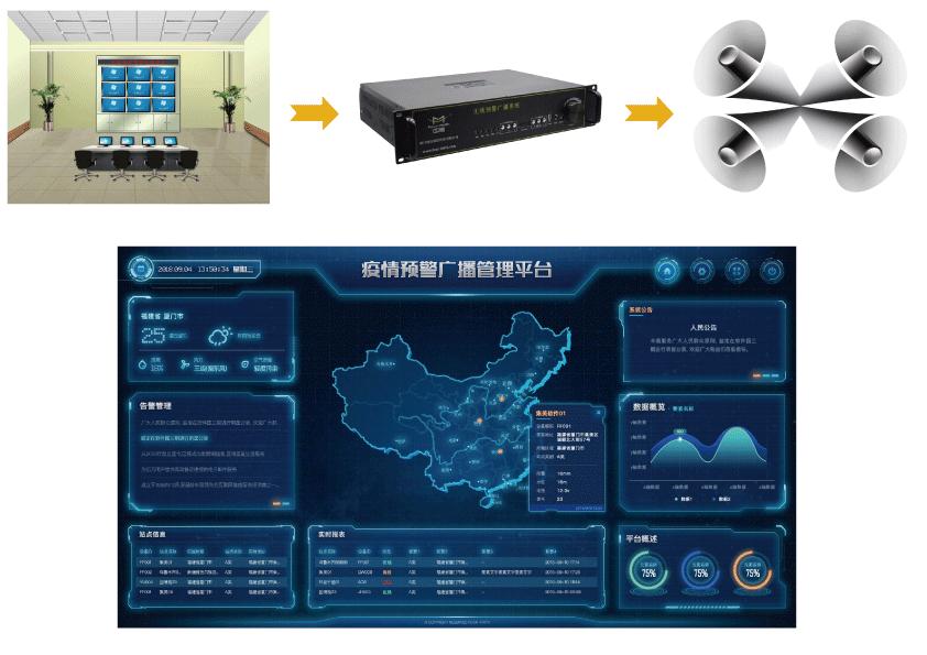 疫情应急预警广播系统方案_应急广播系统方案-远程控制