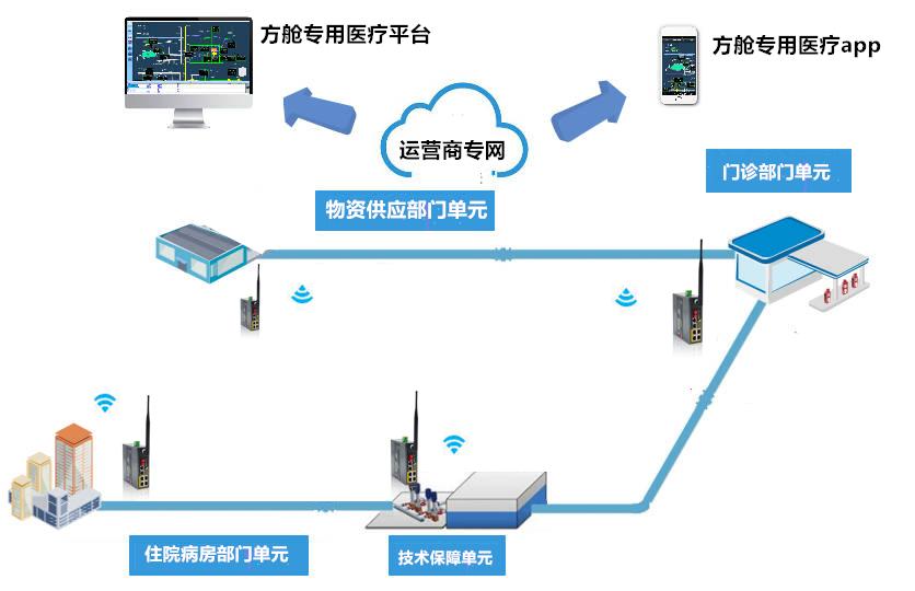 四信工业级无线路由器支援方舱医院抗疫医疗系统-拓扑图