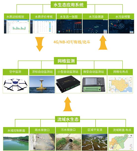 水污染网格化监测预警方案