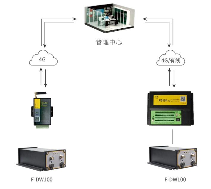 固定式高精度GNSS接收机