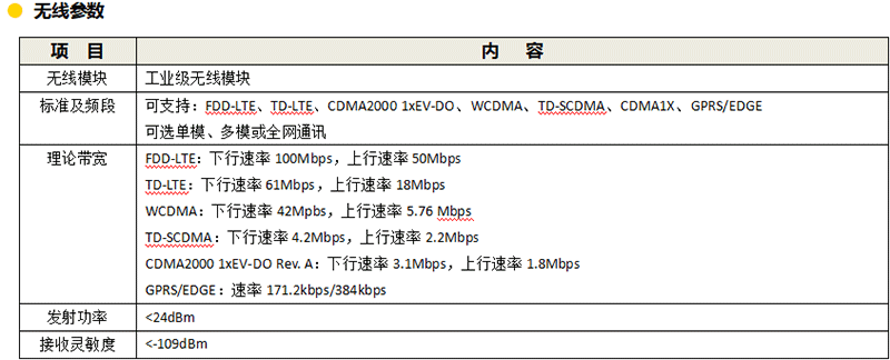 数据采集遥测终端机-参数1