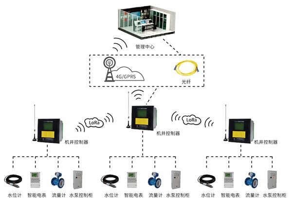 机井智能计量控制系统架构图