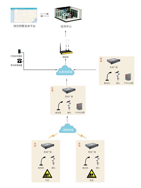 四信水电站泄洪预警系统拓扑图