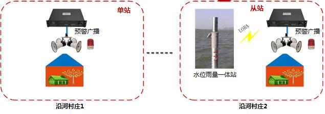水库泄洪预警系统架构-预警发布中心