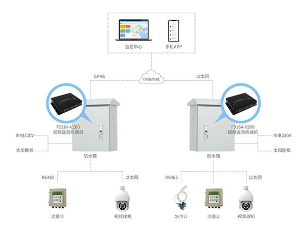 水电站生态下泄流量监测系统-拓扑图