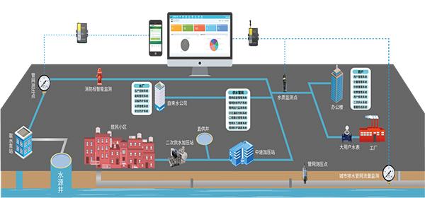 城市给水控制系统