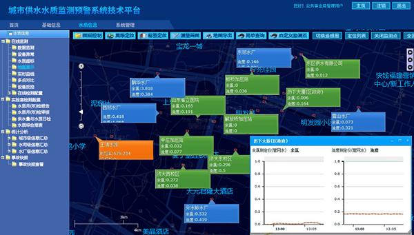 给排水监控系统,给排水监控,给排水监测,城市给水系统,给水控制系统-实时数据监控