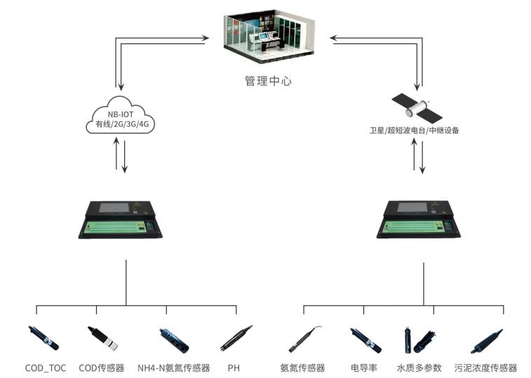 VOCs在线监测数据采集仪拓扑图