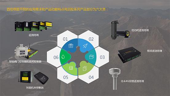 遥测终端_智能机井控制器_智能阀门控制器等产品