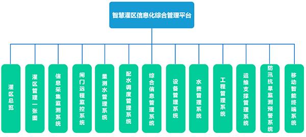 智慧灌区系统_智慧灌区信息化系统_智慧灌区信息化管理系统