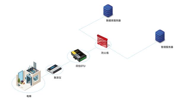 电梯无线监测系统拓扑图