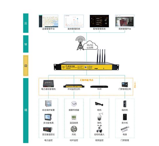 5G智能边缘网关运用在智慧工厂智慧电网拓扑图