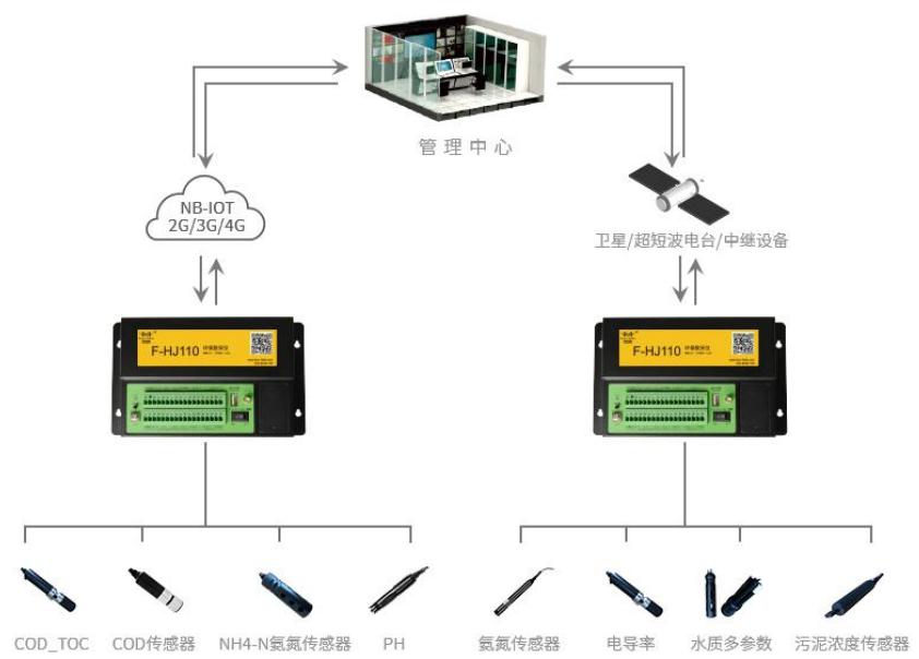 污水在线监测系统,工业级环保数采仪在污水在线监控系统的应用
