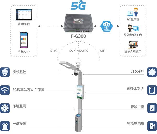 四信5G智能灯杆网关拓扑图