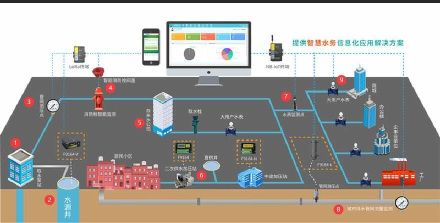 智慧供水系统_供水远程监控_供水调度系统_自来水供水系统整体架构