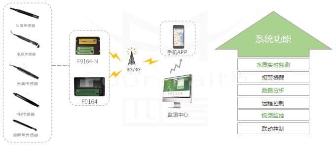 水质在线监测系统_远程在线水质监测系统_实时自动水质监测方案拓扑图