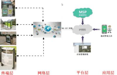 智能垃圾桶远程监督方案拓扑图