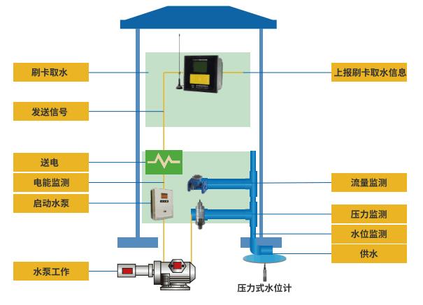 ic卡机井灌溉控制器-工作示意图