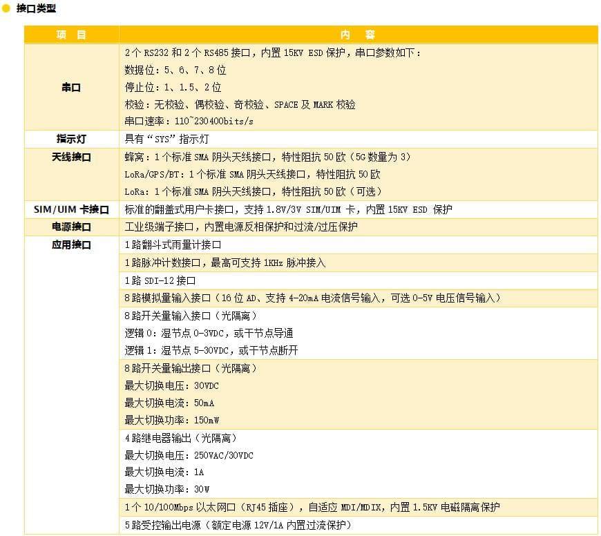 5GRTU_水利遥测终端机_5G水利RTU_5G遥测终端机参数2