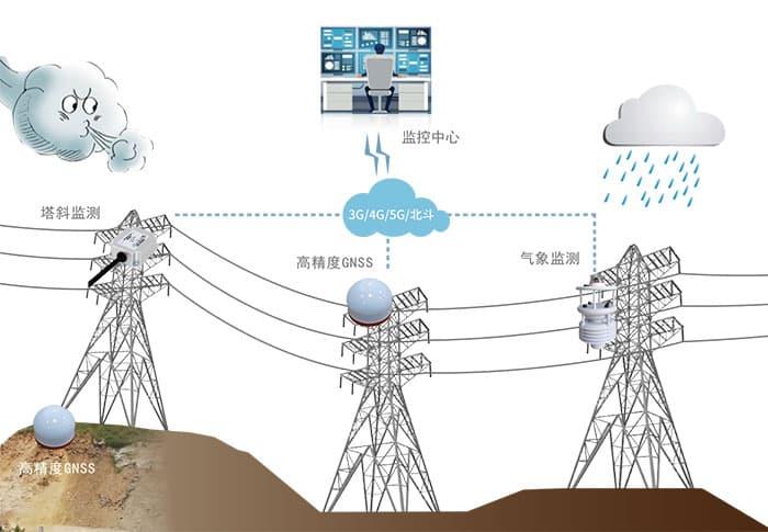 基于高精度GNSS接收机的杆塔监测方案