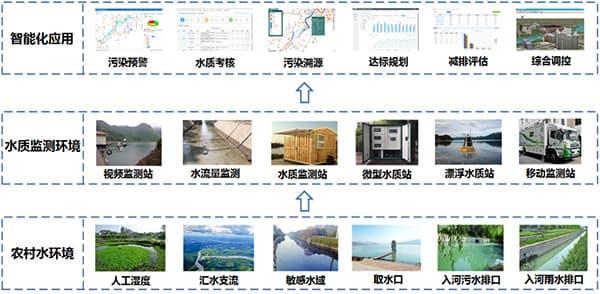 乡镇农村水环境监测系统