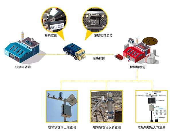 农村生活垃圾监测系统