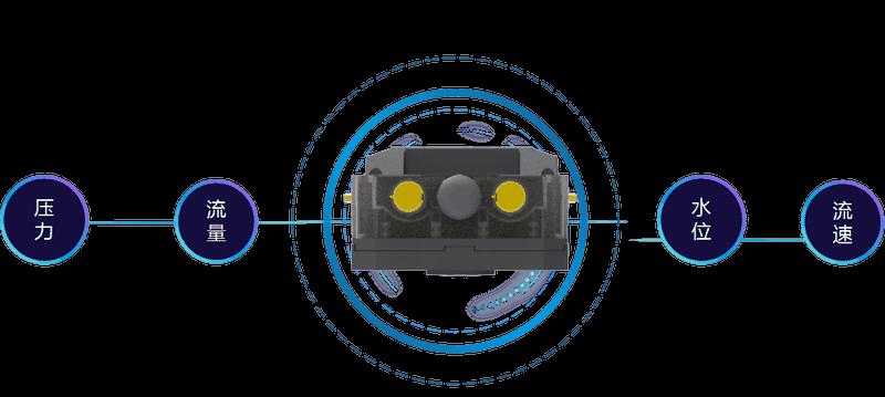 管网遥测终端机功能