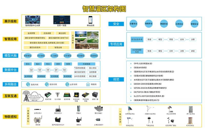 大中型灌区续建配套与节水改造信息化系统架构图