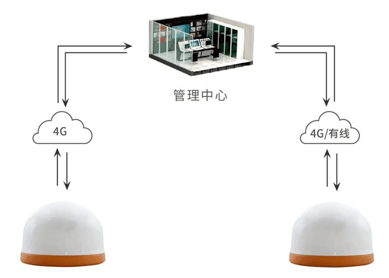 高精度GNSS接收机_测量型一体化GNSS测量仪器,普适型GNSS接收机