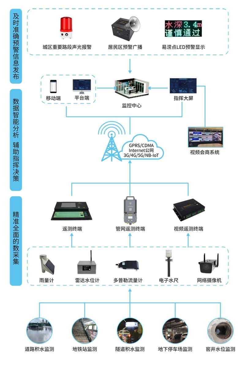 城市内涝监测系统