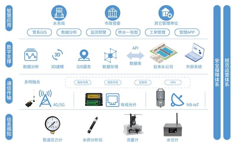 智慧供水:管网监测系统_供水管网监测解决方案_智慧管网综合监控平台架构图