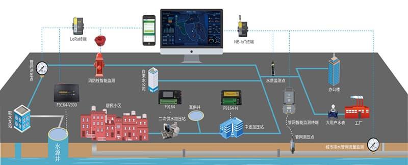 智慧供水:管网监测系统_供水管网监测解决方案_智慧管网综合监控平台监测内容
