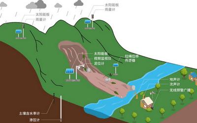 四信地质灾害监测预警方案,应对地灾防治难题